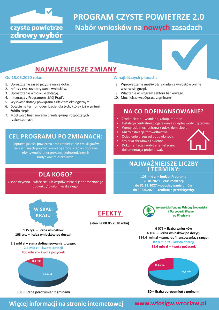 Wojewódzki Fundusz Ochrony Środowiska - zmiany w programie CZYSTE POWIETRZE.jpeg