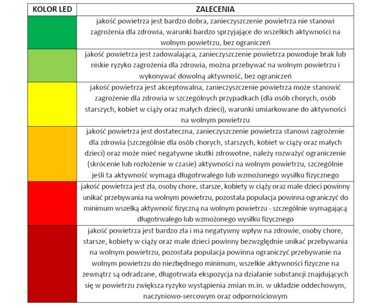 kolor-LED-zalecenia-768x614.png